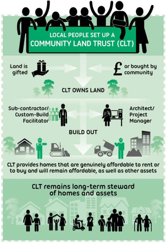 what is a CLT infographic